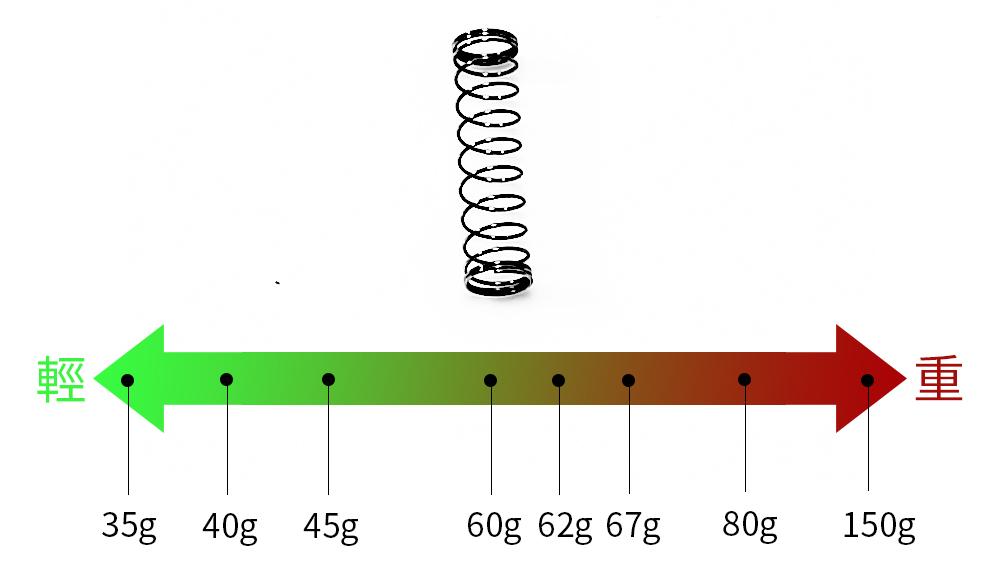 彈簧分為35g、40g、45g、60g、62g、67g、80g、150g,重量越重,軸承按壓的回饋手感越重。